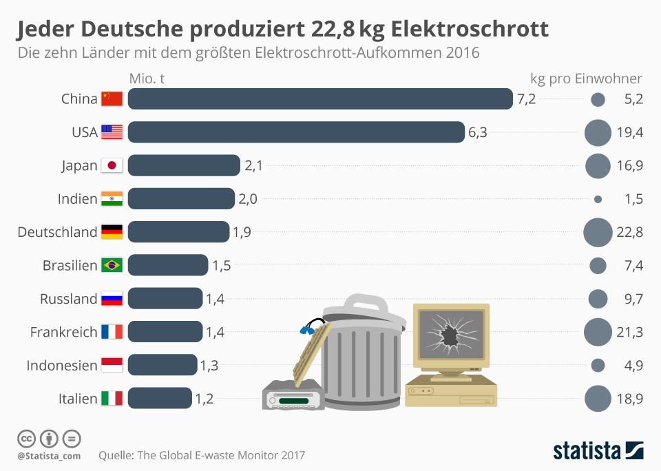 Statistik zum Elektronikschrott - reparieren statt entsorgen